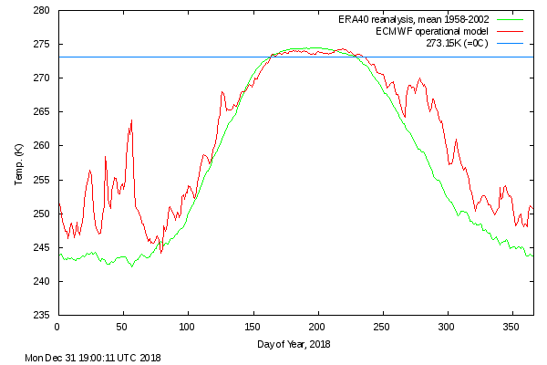 Arctic Temperatures 2018